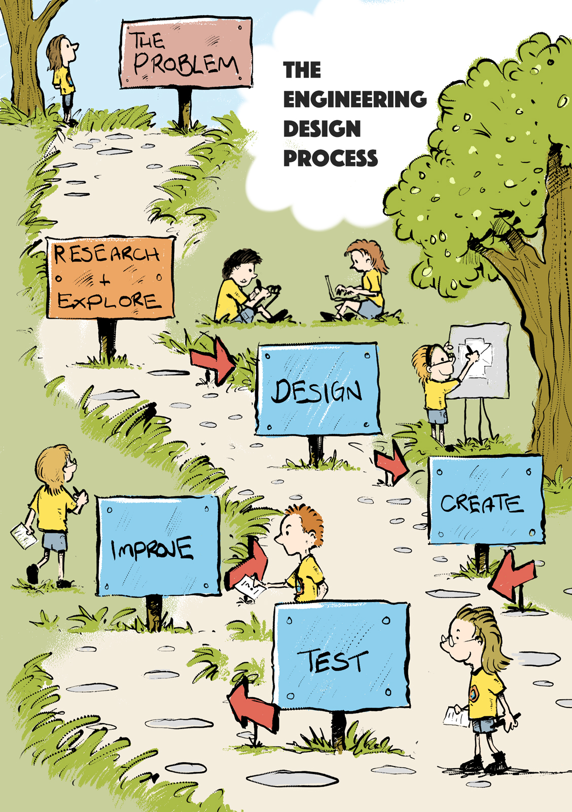 The Engineering Design Process Think Like An Engineer