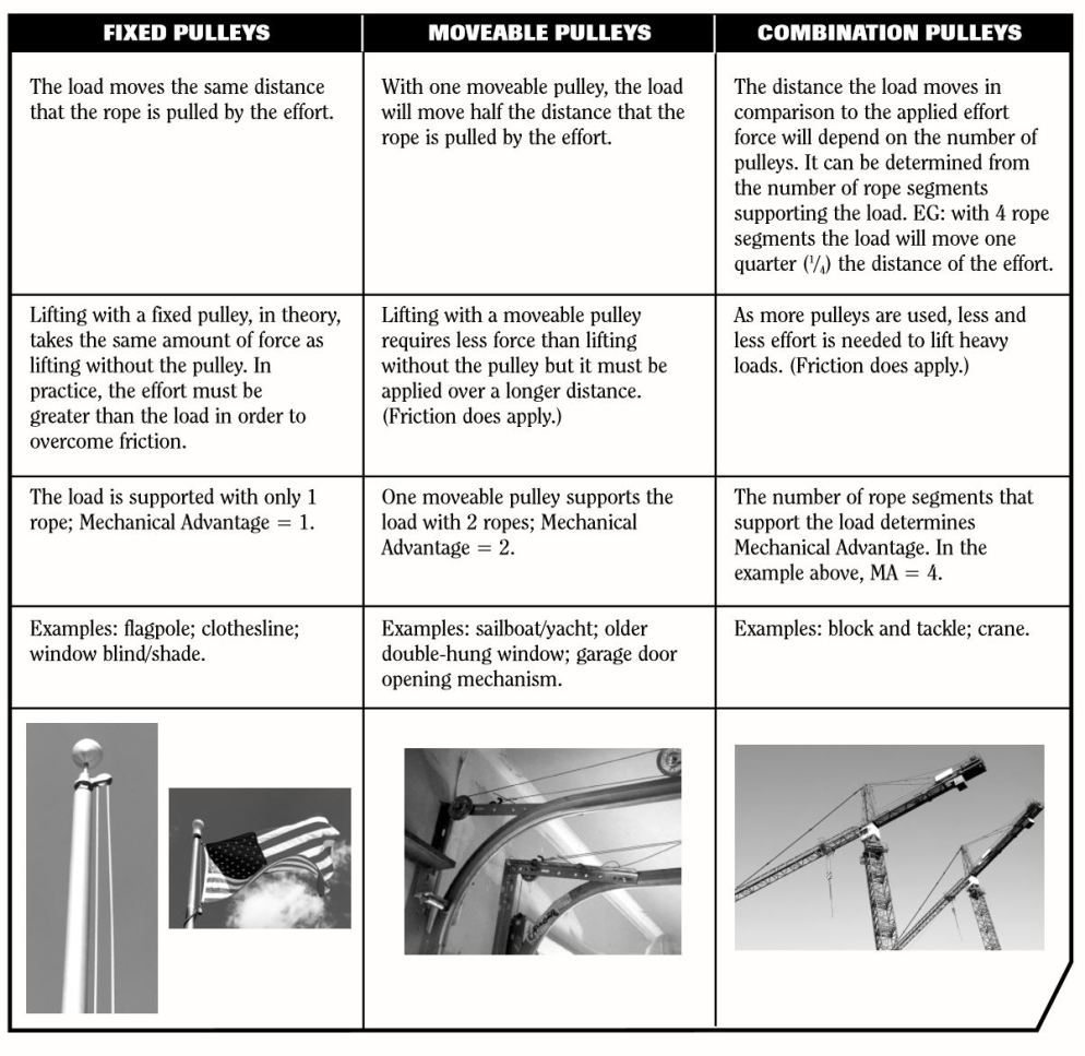 Table of pulleys 2