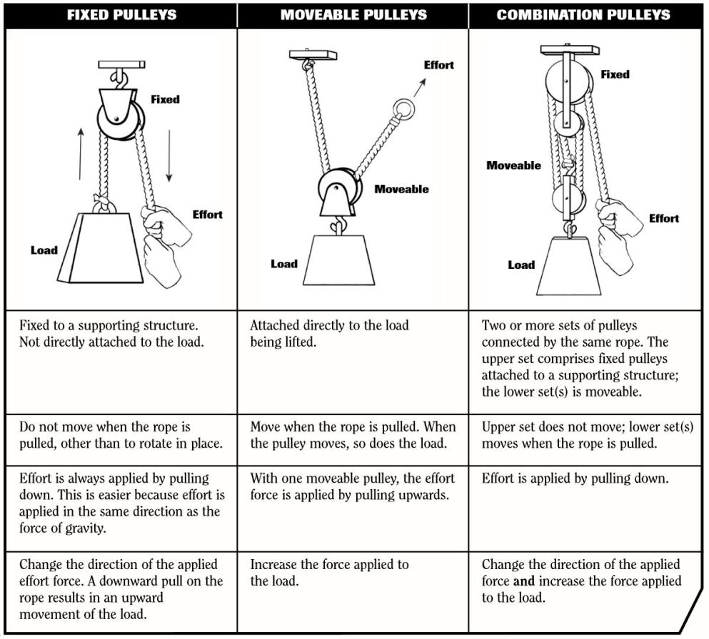 Table of pulleys